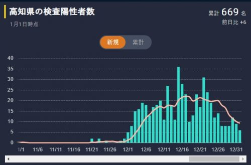 高知県の日別コロナ陽性者数